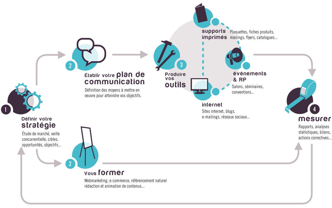 infographie_notre-methode